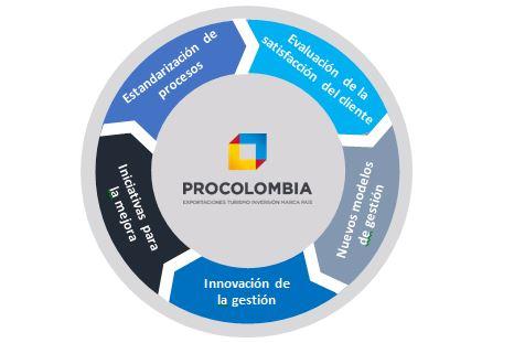 Estandarización de Procesos, Iniciativas para la mejora, innovación de la gestión, Nuevos modelos de gestión, Evaluación de la satisfacción del cliente