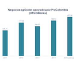 Oportunidades de exportación agroindustrial van más allá del café y el banano: P