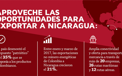 Nicaragua facilita importación de productos colombianos al eliminar impuesto del