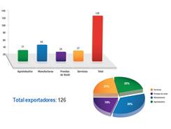 Proexport - Oportunidades - Exportación